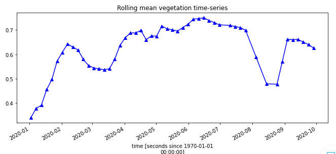 NDVI trend for sugarcane plot 2 as described in fig 1